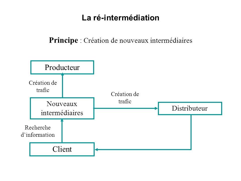 La ré-intermédiation Principe : Création de nouveaux intermédiaires Distributeur Producteur Client Nouveaux intermédiaires Création de trafic Recherch