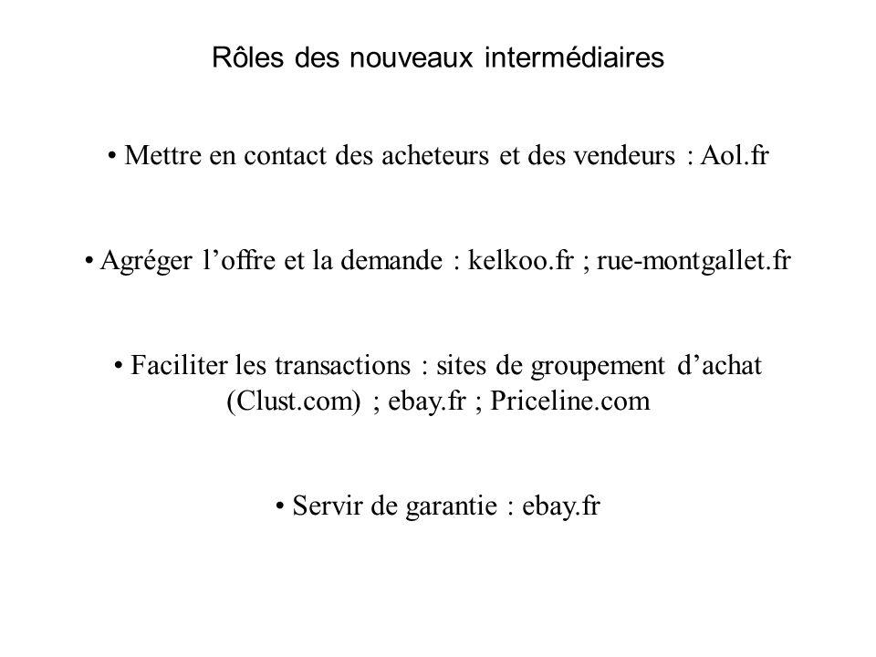 Rôles des nouveaux intermédiaires Mettre en contact des acheteurs et des vendeurs : Aol.fr Agréger loffre et la demande : kelkoo.fr ; rue-montgallet.f