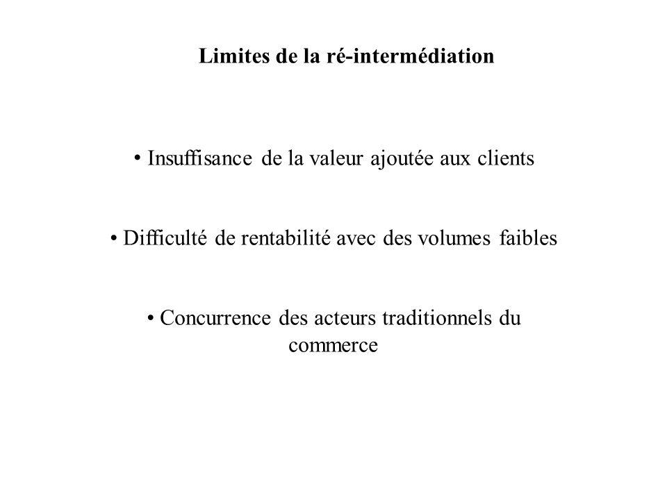 Limites de la ré-intermédiation Insuffisance de la valeur ajoutée aux clients Difficulté de rentabilité avec des volumes faibles Concurrence des acteu