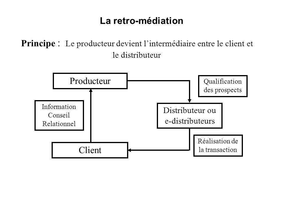 Principe : Le producteur devient lintermédiaire entre le client et le distributeur Distributeur ou e-distributeurs Producteur Client Réalisation de la