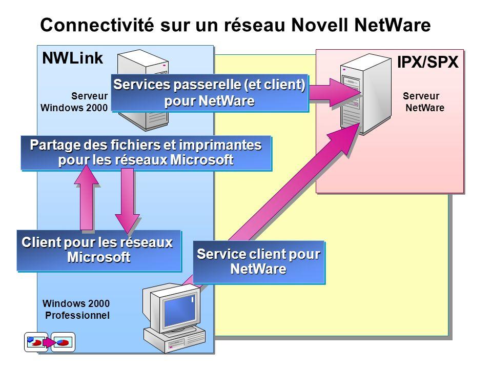 IPX/SPX NWLink Connectivité sur un réseau Novell NetWare Windows 2000 Professionnel Serveur NetWare Serveur Windows 2000 Service client pour NetWare N