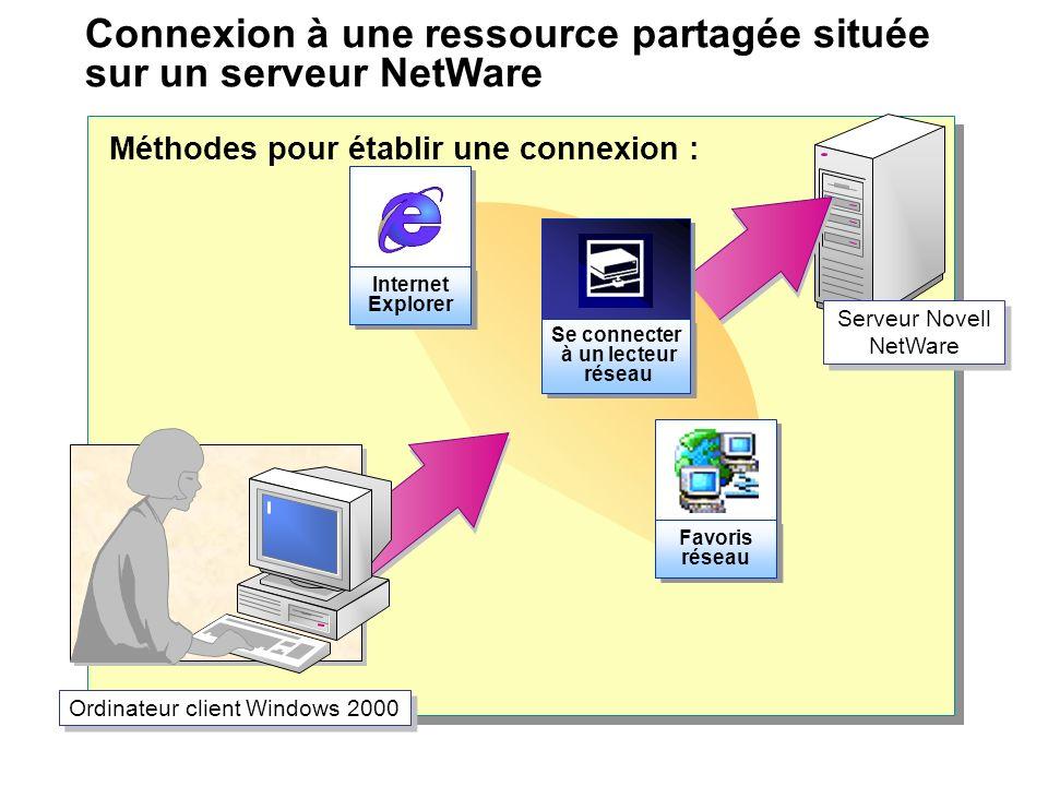 Connexion à une ressource partagée située sur un serveur NetWare Serveur Novell NetWare Ordinateur client Windows 2000 Favoris réseau Favoris réseau S