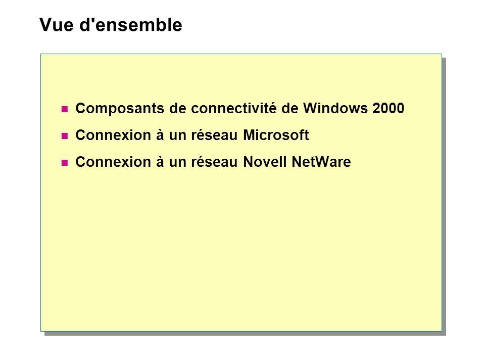 Composants de connectivité de Windows 2000 Liens Carte réseau (0) Protocoles Services Client pour les réseaux Microsoft Client pour les réseaux Microsoft Service passerelle (et client) pour NetWare TCP/IPTCP/IPNWLinkNWLink Réseau Windows 2000 Réseau Novell NetWare Client Windows 2000