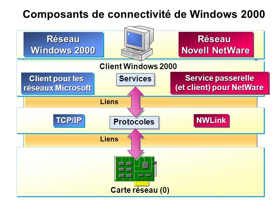 Composants de connectivité de Windows 2000 Liens Carte réseau (0) Protocoles Services Client pour les réseaux Microsoft Client pour les réseaux Micros