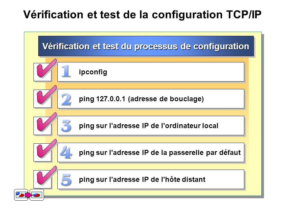 Vérification et test de la configuration TCP/IP Vérification et test du processus de configuration ipconfig ping 127.0.0.1 (adresse de bouclage) ping