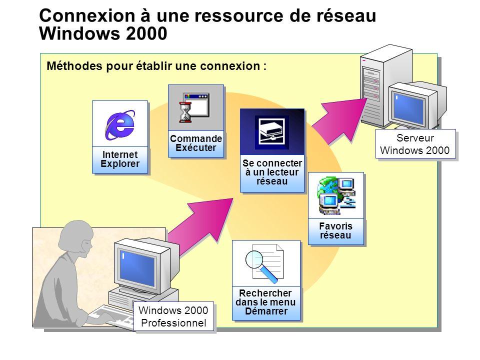 Connexion à une ressource de réseau Windows 2000 Serveur Windows 2000 Favoris réseau Favoris réseau Rechercher dans le menu Démarrer Internet Explorer