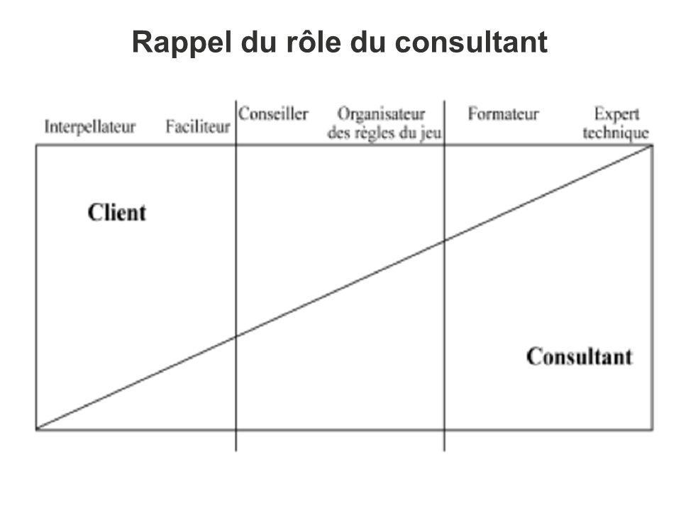 Rappel du rôle du consultant