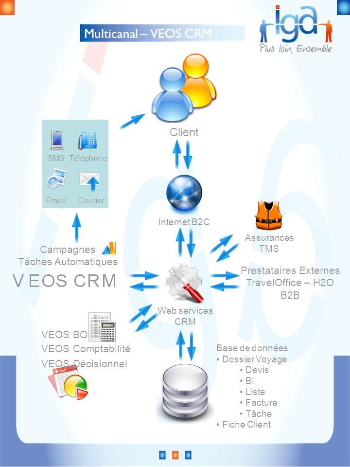 Campagnes Tâches Automatiques Multicanal – VEOS CRM Client Base de données Dossier Voyage Devis BI Liste Facture Tâche Fiche Client Web services CRM I