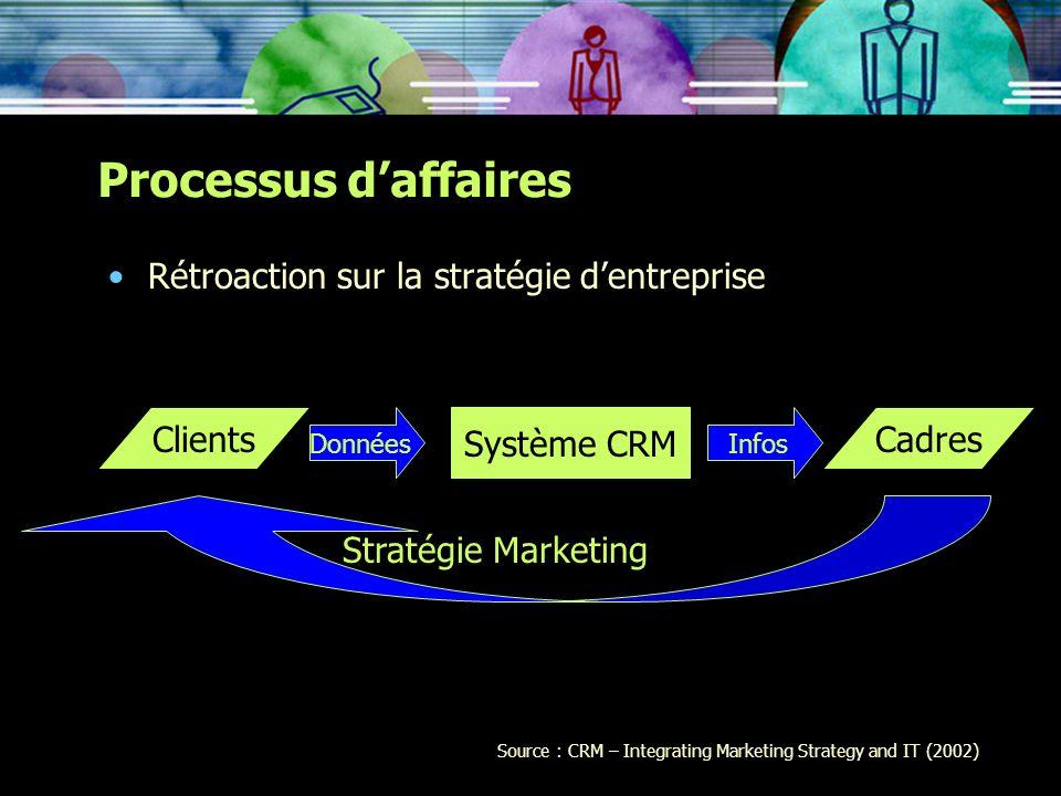 Rétroaction sur la stratégie dentreprise Processus daffaires ClientsCadres Système CRM DonnéesInfos Stratégie Marketing Source : CRM – Integrating Mar