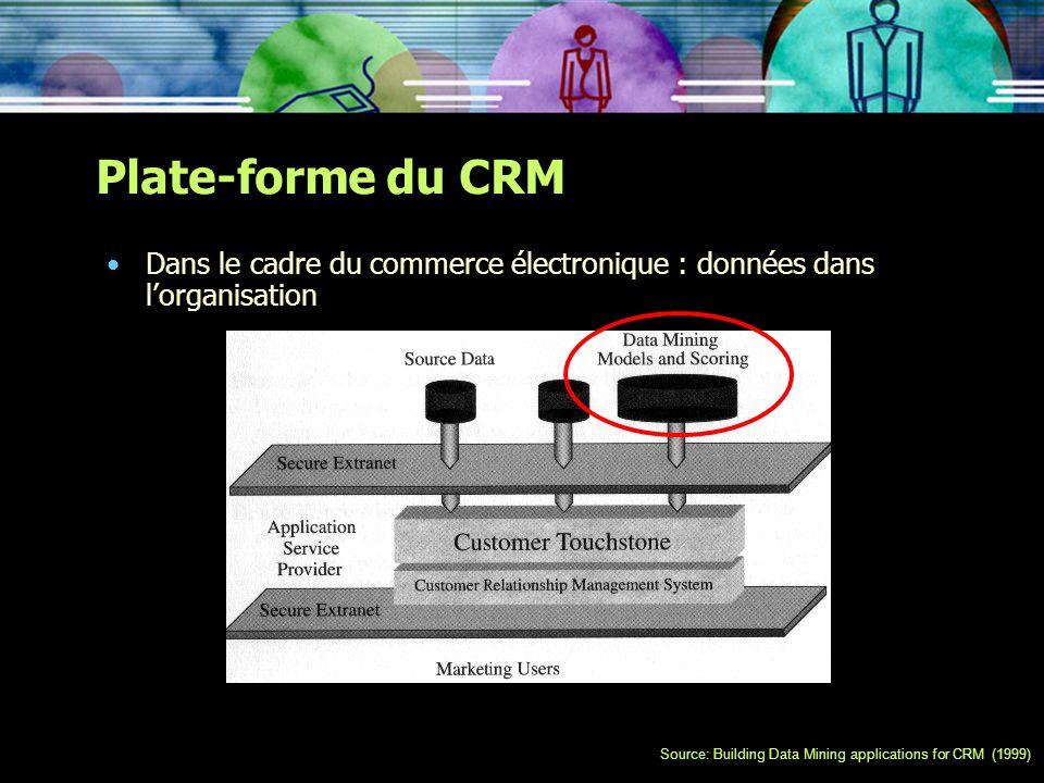 Plate-forme du CRM Dans le cadre du commerce électronique : données dans lorganisation Source: Building Data Mining applications for CRM (1999)