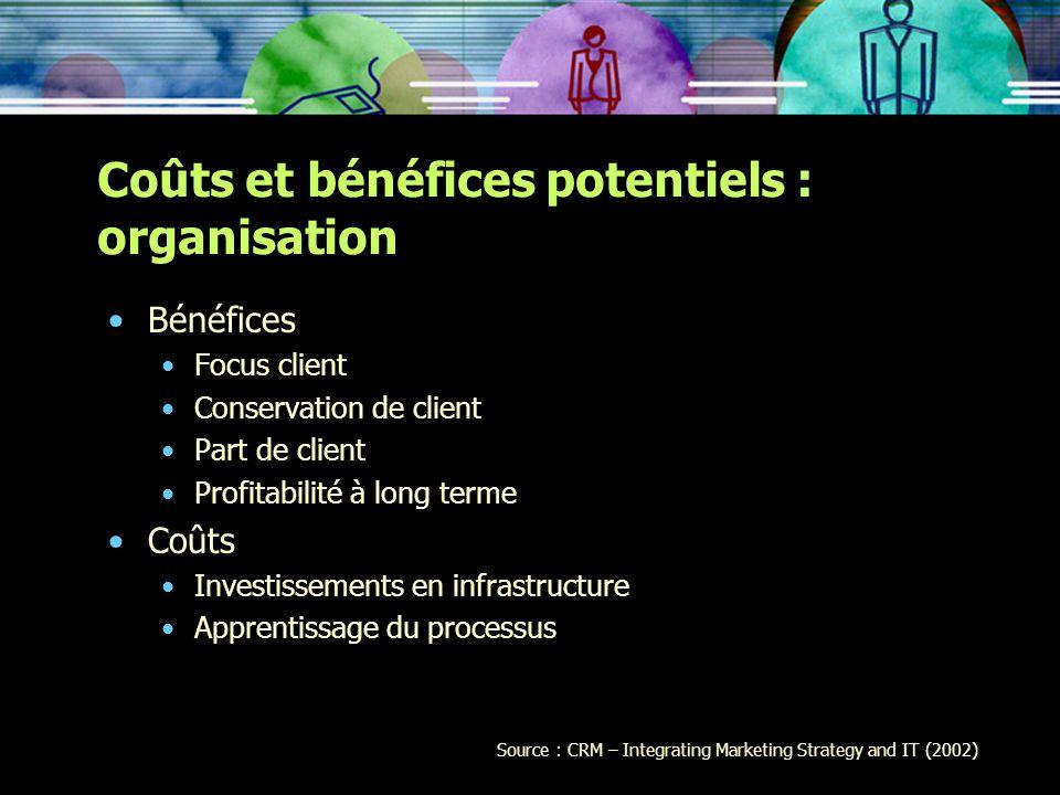 Coûts et bénéfices potentiels : organisation Bénéfices Focus client Conservation de client Part de client Profitabilité à long terme Coûts Investissem