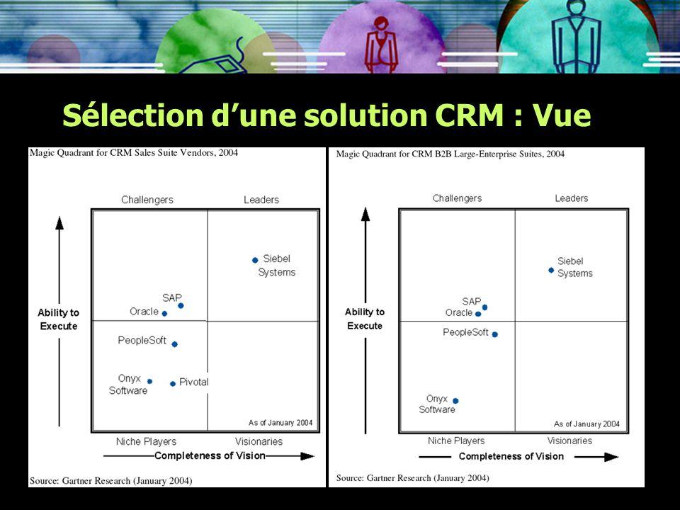 Sélection dune solution CRM : Vue