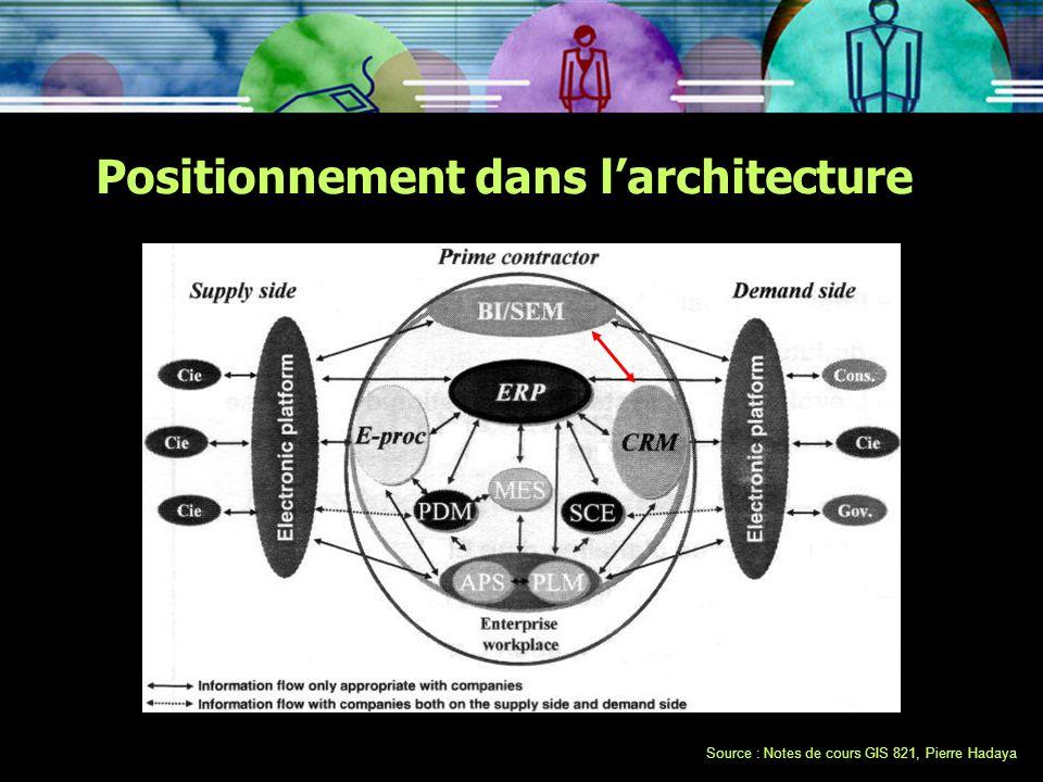 Positionnement dans larchitecture Source : Notes de cours GIS 821, Pierre Hadaya