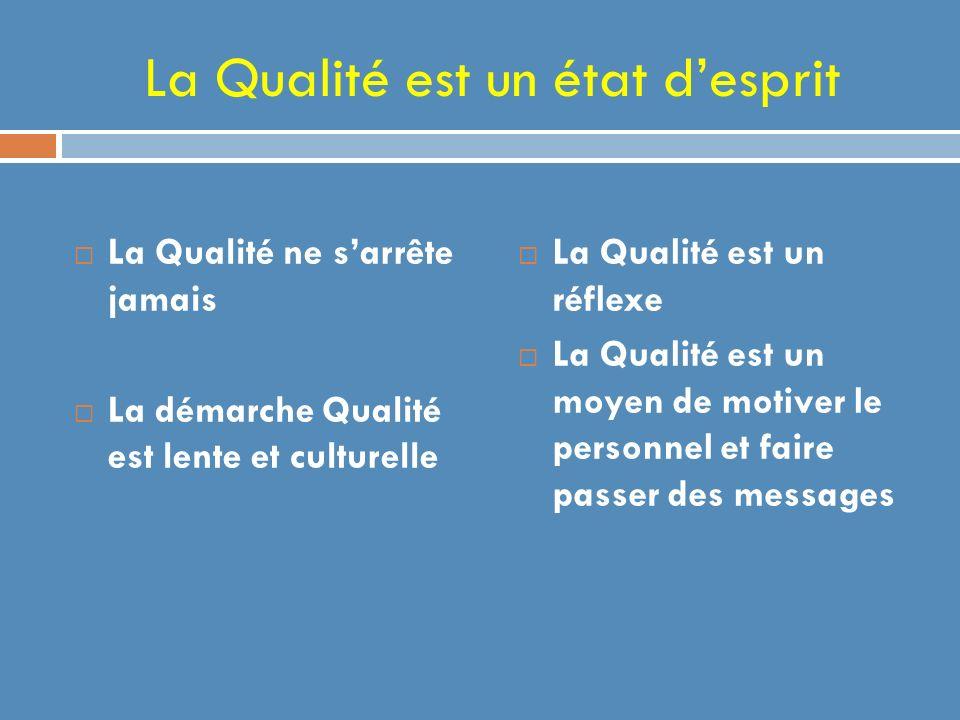 La Qualité est un état desprit La Qualité ne sarrête jamais La démarche Qualité est lente et culturelle La Qualité est un réflexe La Qualité est un moyen de motiver le personnel et faire passer des messages