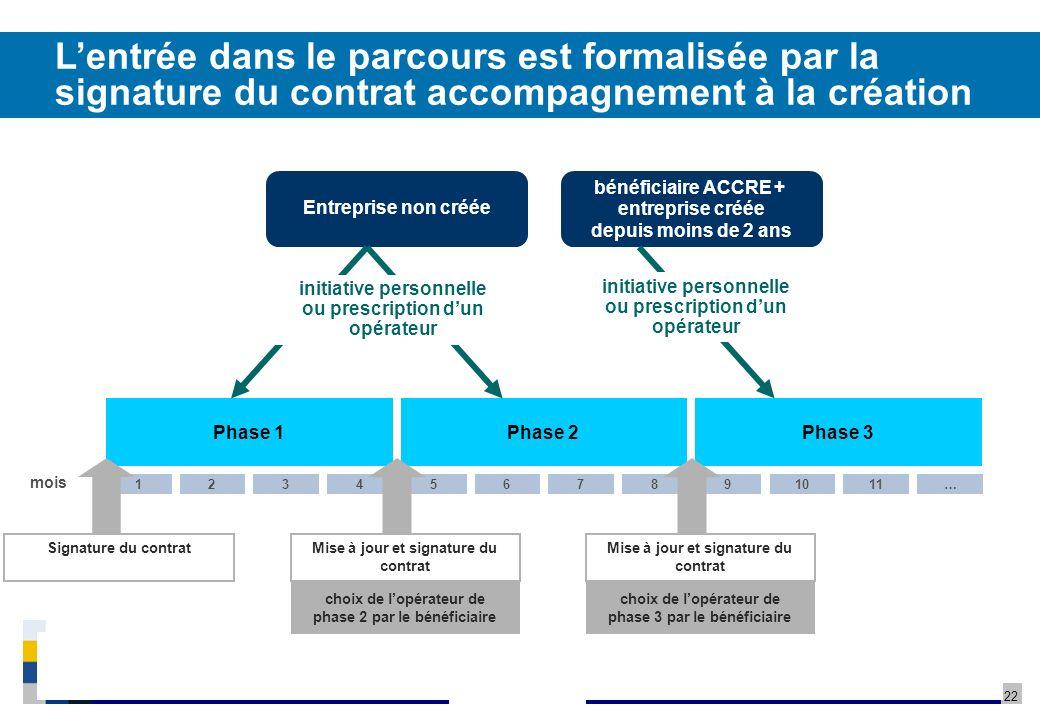 22 27 Mars 2009/ Confidentiel / Copyright BPI Réunion – NACRE – Poitou-Charentes Lentrée dans le parcours est formalisée par la signature du contrat accompagnement à la création Entreprise non créée bénéficiaire ACCRE + entreprise créée depuis moins de 2 ans Mise à jour et signature du contrat Phase 1Phase 2Phase 3 43218765…11109 mois choix de lopérateur de phase 2 par le bénéficiaire choix de lopérateur de phase 3 par le bénéficiaire Signature du contrat initiative personnelle ou prescription dun opérateur