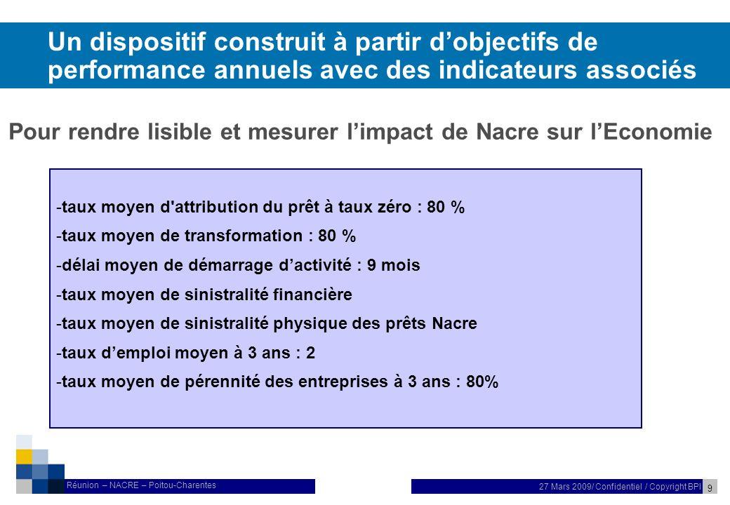 10 27 Mars 2009/ Confidentiel / Copyright BPI Réunion – NACRE – Poitou-Charentes Les moyens mis en œuvre pour réussir cette réforme nUn dispositif daccompagnement renforcé du porteur de projet en 3 étapes, réalisé par des professionnels de la création.