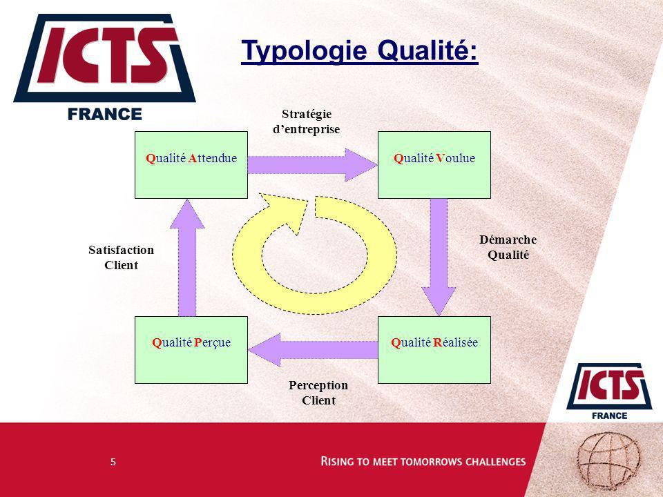 5 Typologie Qualité: Satisfaction Client Démarche Qualité Perception Client Qualité AttendueQualité Voulue Qualité RéaliséeQualité Perçue Stratégie de
