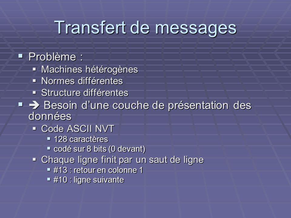 Transfert de messages Problème : Problème : Machines hétérogènes Machines hétérogènes Normes différentes Normes différentes Structure différentes Stru