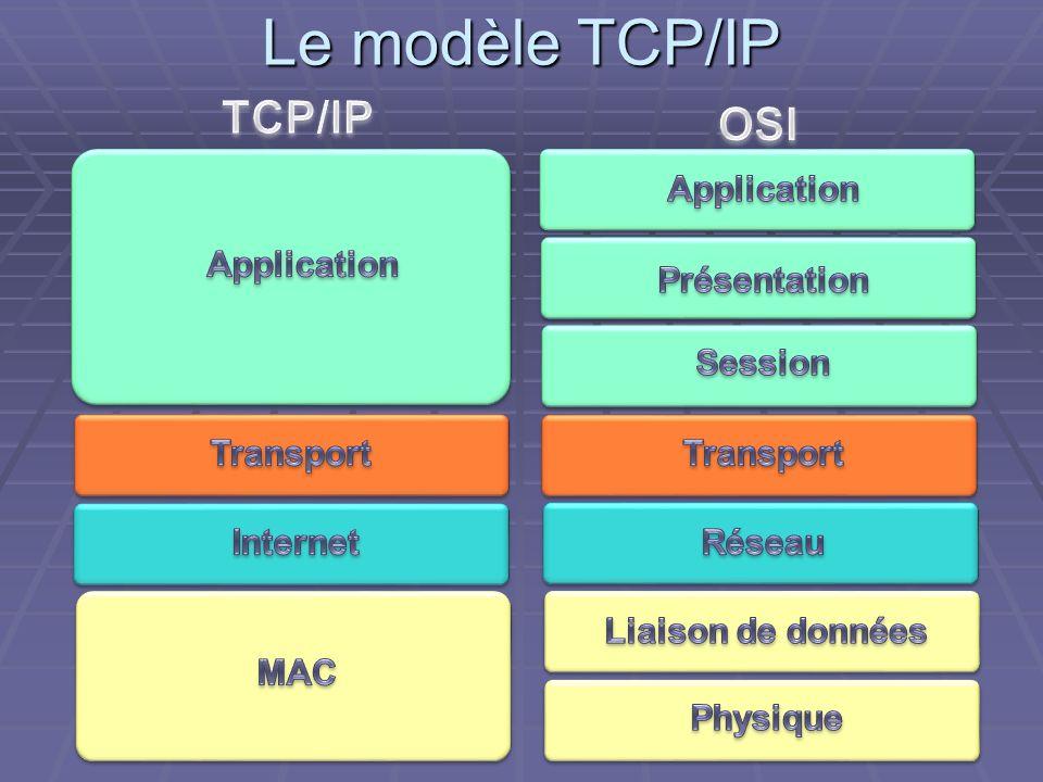 Le modèle TCP/IP
