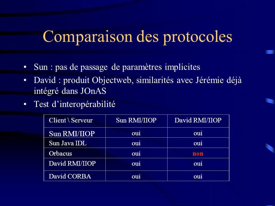 Comparaison des protocoles Sun : pas de passage de paramètres implicites David : produit Objectweb, similarités avec Jérémie déjà intégré dans JOnAS Test dinteropérabilité Client \ ServeurSun RMI/IIOPDavid RMI/IIOP Sun RMI/IIOP oui Sun Java IDLoui Orbacusouinon David RMI/IIOPoui David CORBAoui