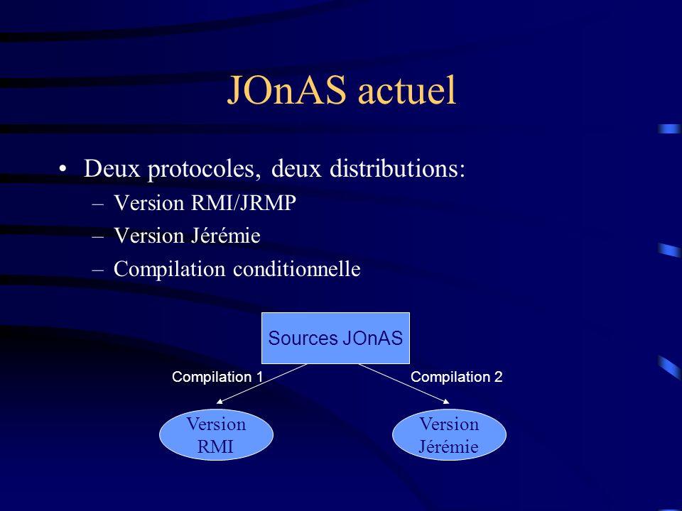 JOnAS actuel Deux protocoles, deux distributions: –Version RMI/JRMP –Version Jérémie –Compilation conditionnelle Sources JOnAS Version RMI Version Jérémie Compilation 1Compilation 2