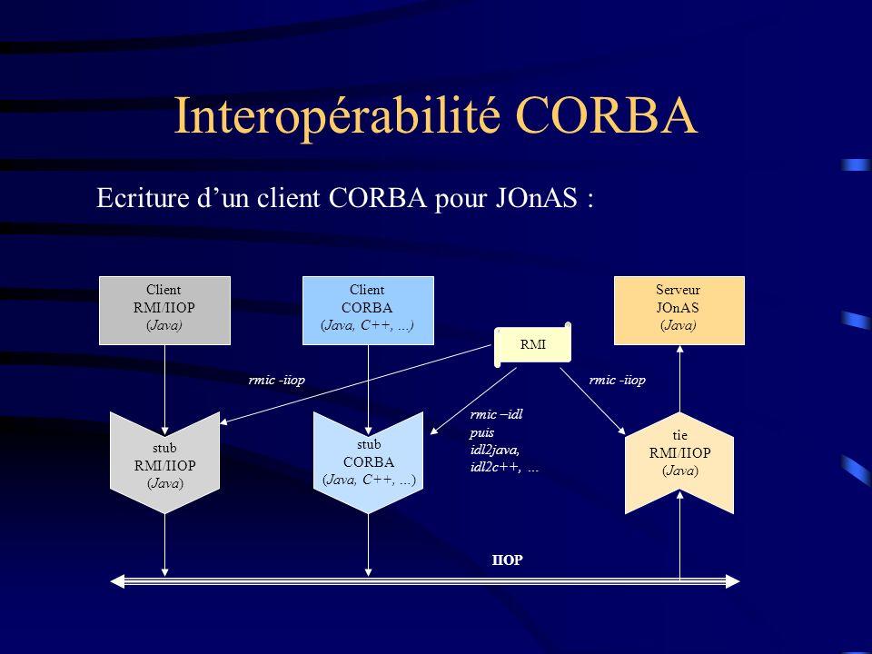 Interopérabilité CORBA Client CORBA (Java, C++, …) Serveur JOnAS (Java) stub CORBA (Java, C++, …) tie RMI/IIOP (Java) RMI rmic –idl puis idl2java, idl