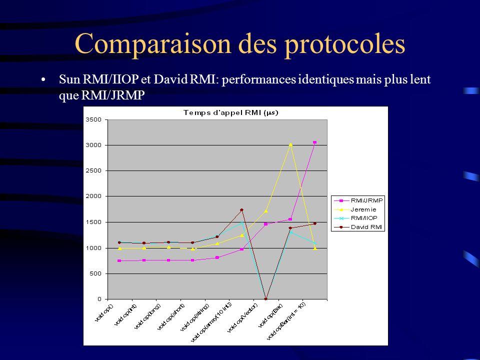 Comparaison des protocoles Sun RMI/IIOP et David RMI: performances identiques mais plus lent que RMI/JRMP