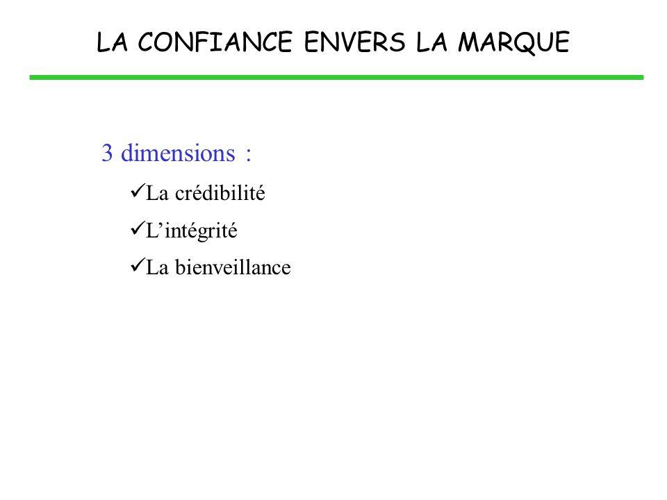 LA CONFIANCE ENVERS LA MARQUE 3 dimensions : La crédibilité Lintégrité La bienveillance