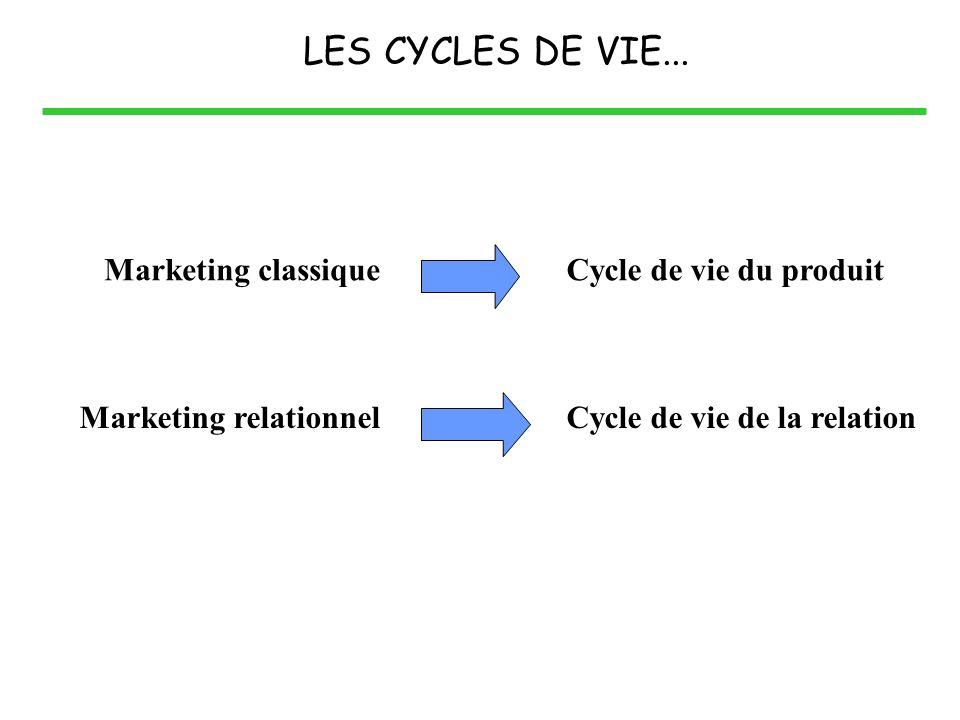 LES CYCLES DE VIE... Marketing classique Marketing relationnel Cycle de vie du produit Cycle de vie de la relation