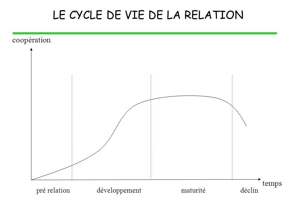 développementmaturitédéclinpré relation coopération temps LE CYCLE DE VIE DE LA RELATION