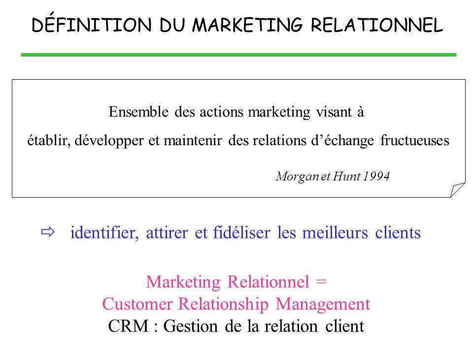 DÉFINITION DU MARKETING RELATIONNEL Ensemble des actions marketing visant à établir, développer et maintenir des relations déchange fructueuses Morgan