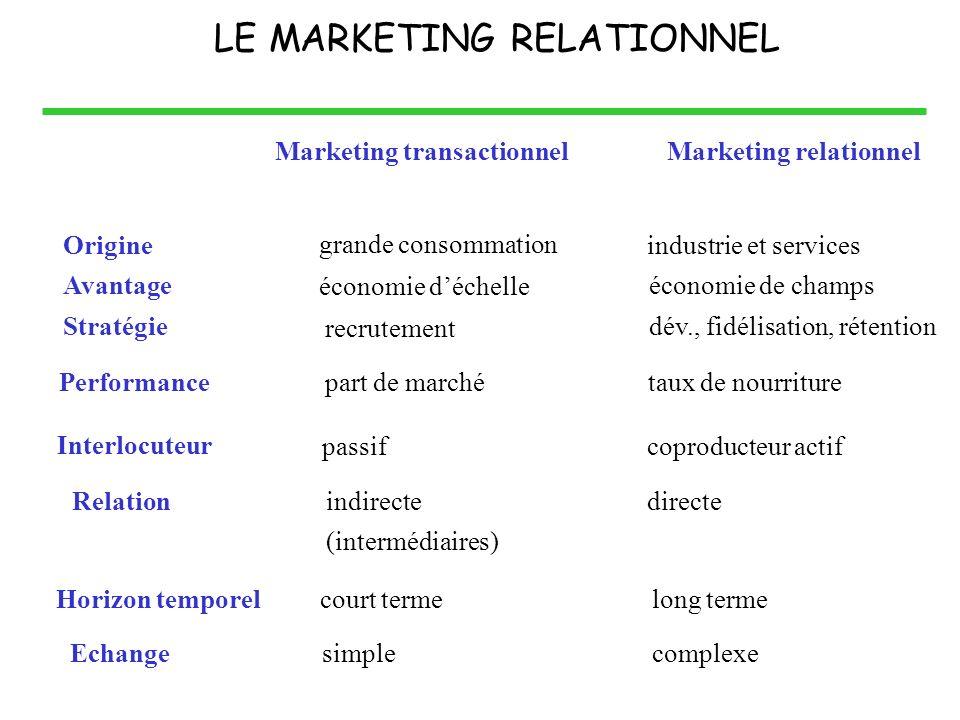 Marketing transactionnelMarketing relationnel grande consommation industrie et services économie déchelle dév., fidélisation, rétention recrutement éc