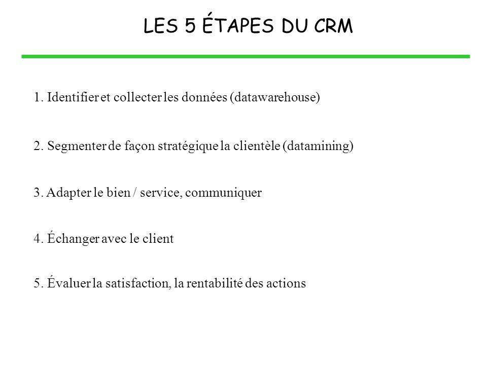 LES 5 ÉTAPES DU CRM 1. Identifier et collecter les données (datawarehouse) 2. Segmenter de façon stratégique la clientèle (datamining) 3. Adapter le b