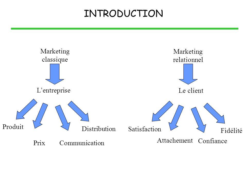 INTRODUCTION Marketing classique Marketing relationnel Produit PrixCommunication Distribution Satisfaction Attachement Confiance Fidélité Lentreprise