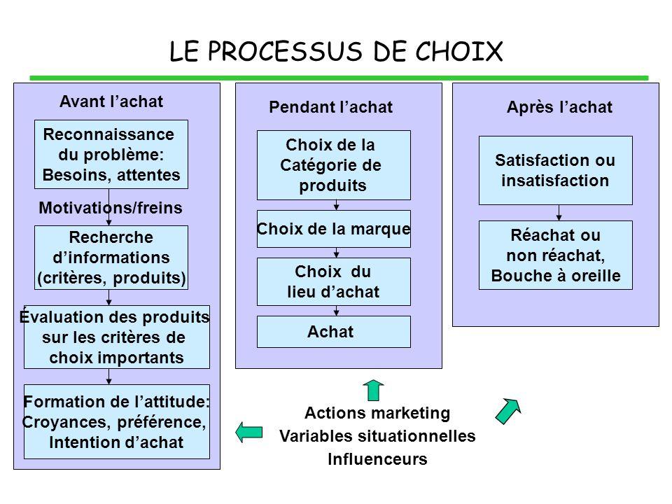 LE PROCESSUS DE CHOIX Reconnaissance du problème: Besoins, attentes Recherche dinformations (critères, produits) Évaluation des produits sur les critè
