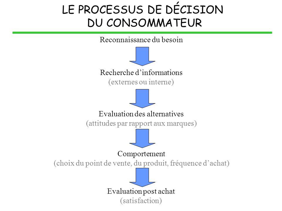 LE PROCESSUS DE DÉCISION DU CONSOMMATEUR Reconnaissance du besoin Recherche dinformations (externes ou interne) Evaluation des alternatives (attitudes