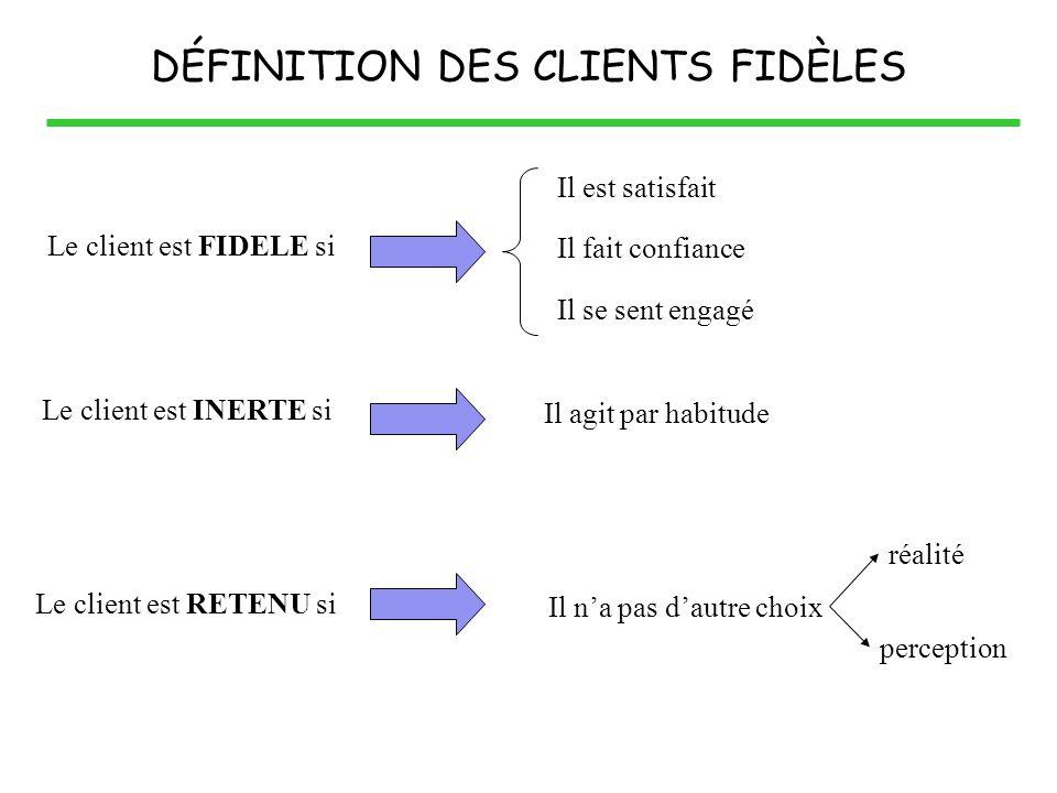 Le client est FIDELE si Le client est INERTE si Le client est RETENU si Il est satisfait Il fait confiance Il se sent engagé Il agit par habitude Il n