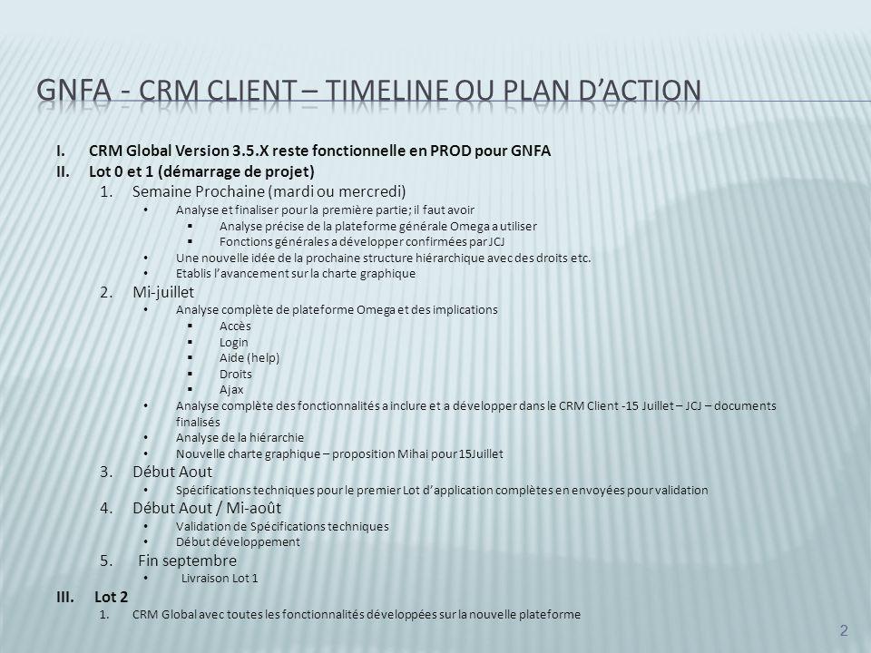 2 2 I.CRM Global Version 3.5.X reste fonctionnelle en PROD pour GNFA II.Lot 0 et 1 (démarrage de projet) 1.Semaine Prochaine (mardi ou mercredi) Analyse et finaliser pour la première partie; il faut avoir Analyse précise de la plateforme générale Omega a utiliser Fonctions générales a développer confirmées par JCJ Une nouvelle idée de la prochaine structure hiérarchique avec des droits etc.