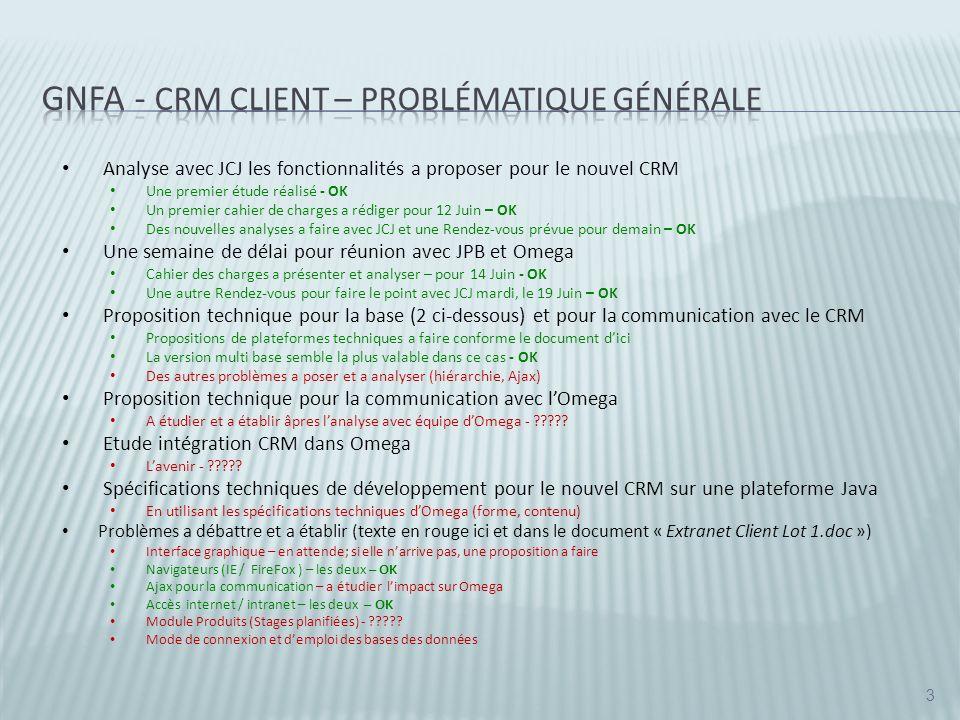 Application CRM (Java/Struts) Une base pour chaque client Base Client3 (Renault) Base Client2 (Hyundai) 4 Base Omega Base CRMGlobal GNFA Base Client1 (Citroën) Flux des données ??.