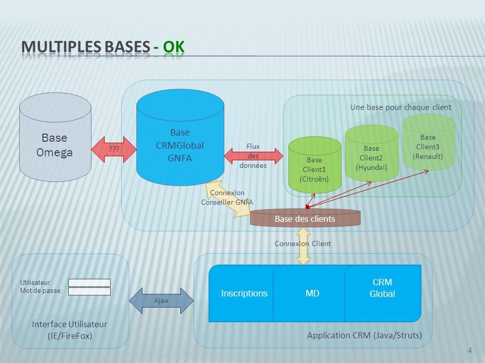 5 Une base pour chaque client, donc une installation dune base pour chaque client - OK Il faut établir une base dinterface pour décider, lors du login, a quel client lutilisateur se connecte, puis de lui envoie vers la base de ce client la - OK A établir le mode de connexion et demploi des bases des données Avantages Une base pour chaque donc une bonne gestion de laccès entre les différents utilisateurs de différents clients Données indépendantes pour chaque client Pas des changements au niveau gestion dans les modules du CRM Désavantages Plusieurs installation de la base pour chaque client Une base des clients pour faire linterface entre lutilisateurs et la base de son client Modification de la procédure de Login
