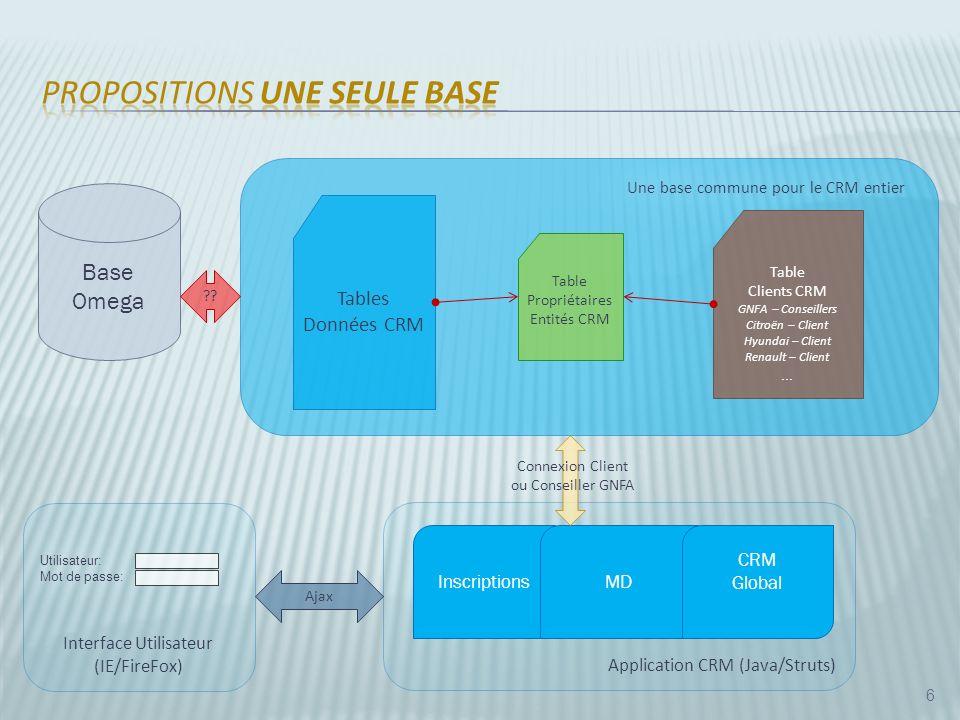 Application CRM (Java/Struts) 6 Base Omega ?.