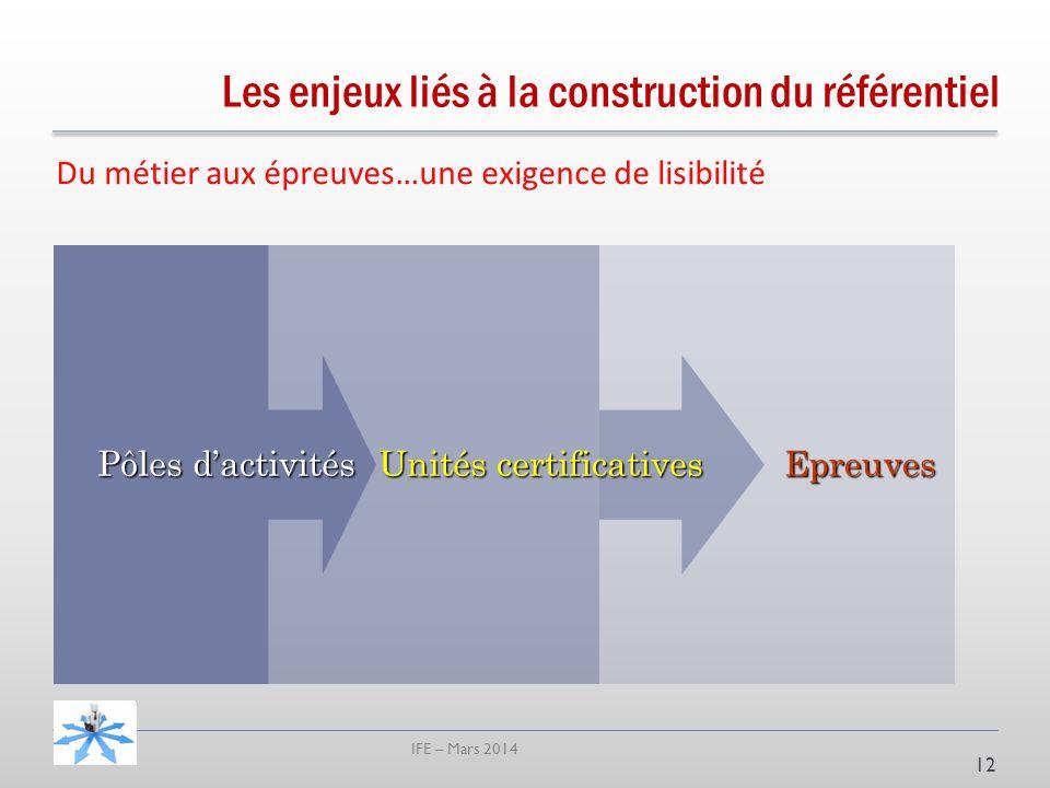 IFE – Mars 2014 Du métier aux épreuves…une exigence de lisibilité 12 Epreuves Unités certificatives Pôles dactivités Les enjeux liés à la construction du référentiel
