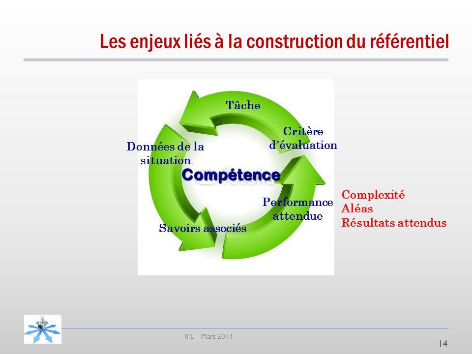 IFE – Mars 2014 14 Compétence Tâche Données de la situation Savoirs associés Performance attendue Critère dévaluation Complexité Aléas Résultats attendus Les enjeux liés à la construction du référentiel