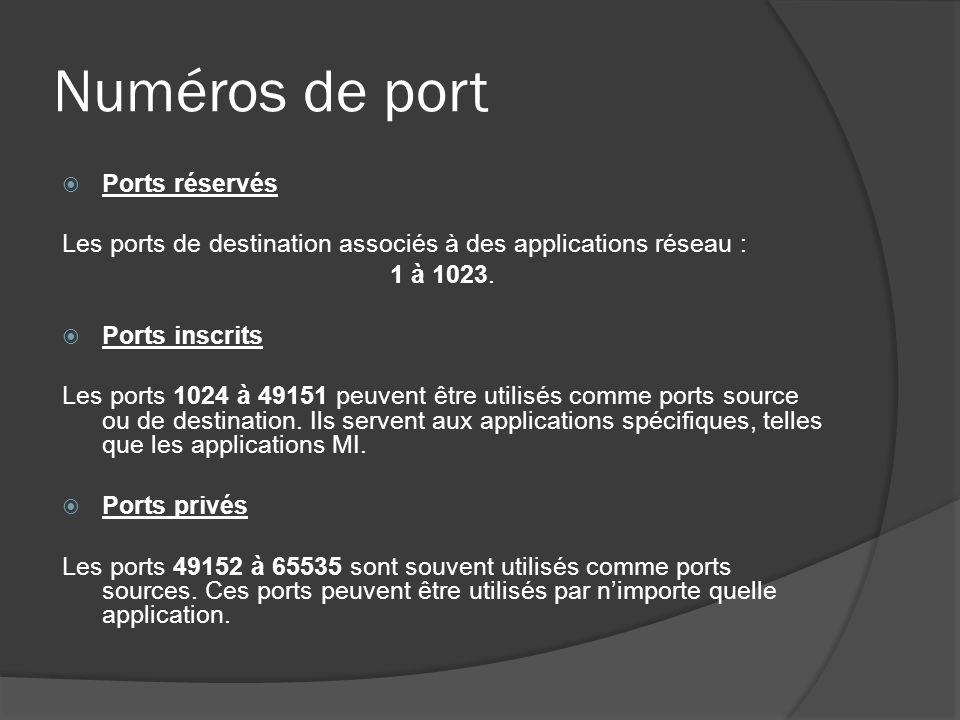Numéros de port Ports réservés Les ports de destination associés à des applications réseau : 1 à 1023. Ports inscrits Les ports 1024 à 49151 peuvent ê