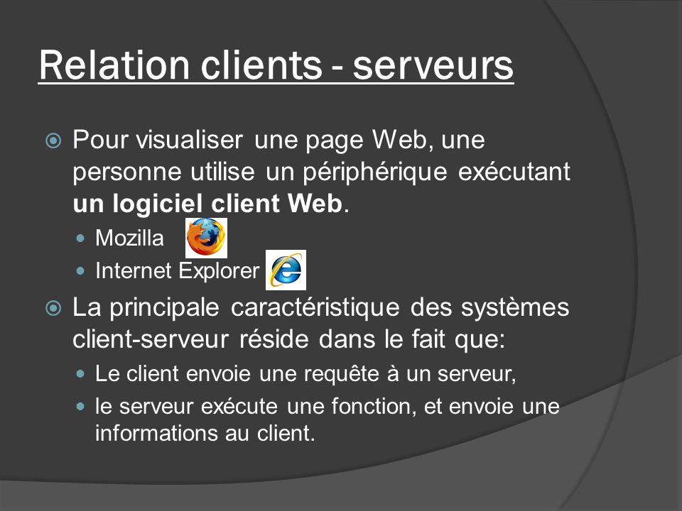 Relation clients - serveurs Pour visualiser une page Web, une personne utilise un périphérique exécutant un logiciel client Web. Mozilla Internet Expl