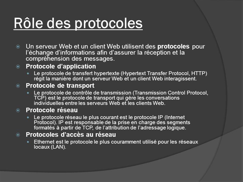 Rôle des protocoles Un serveur Web et un client Web utilisent des protocoles pour léchange dinformations afin dassurer la réception et la compréhensio