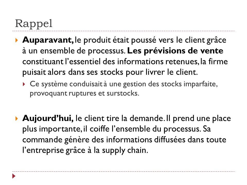 Rappel Auparavant, le produit était poussé vers le client grâce à un ensemble de processus. Les prévisions de vente constituant lessentiel des informa