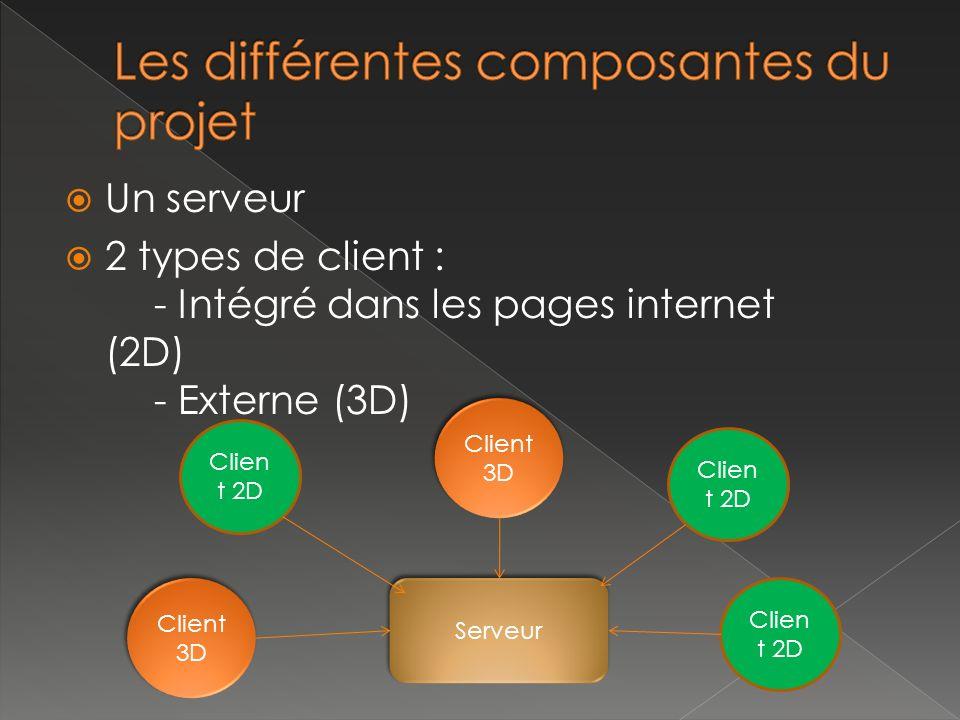 Un serveur 2 types de client : - Intégré dans les pages internet (2D) - Externe (3D) Clien t 2D Serveur Clien t 2D Client 3D