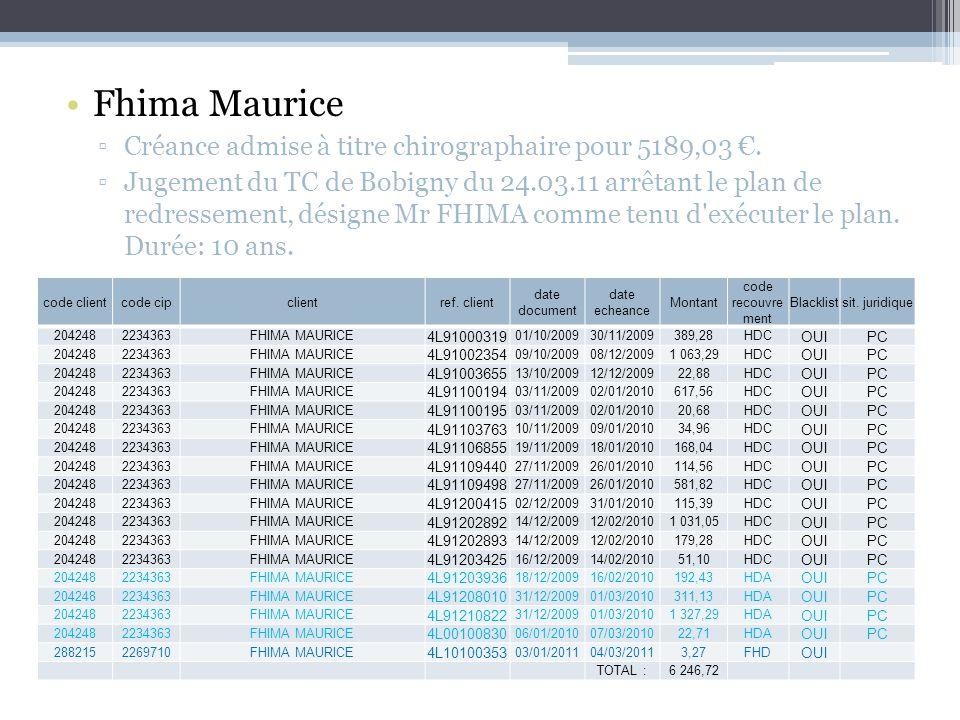 Fhima Maurice Créance admise à titre chirographaire pour 5189,03.