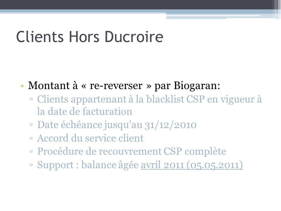 Clients Hors Ducroire Montant à « re-reverser » par Biogaran: Clients appartenant à la blacklist CSP en vigueur à la date de facturation Date échéance jusquau 31/12/2010 Accord du service client Procédure de recouvrement CSP complète Support : balance âgée avril 2011 (05.05.2011)